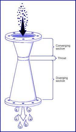 venturi-scrubber-diagram